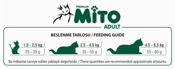 Mito Adult Cat Food, Chicken Flavor, Feeding Guide