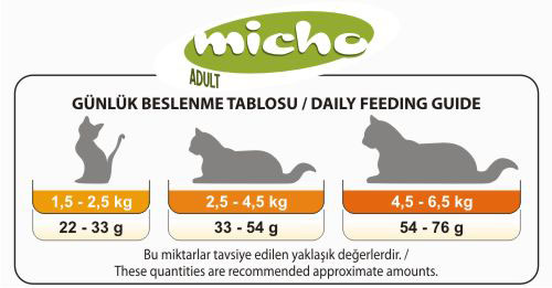 Micho Adult Cat Food, Chicken Flavor - OfyPets. Cat Feeding Guide